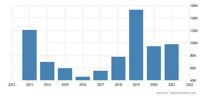 ukraine exports ireland