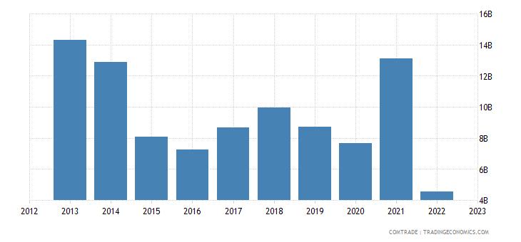 ukraine exports iron steel