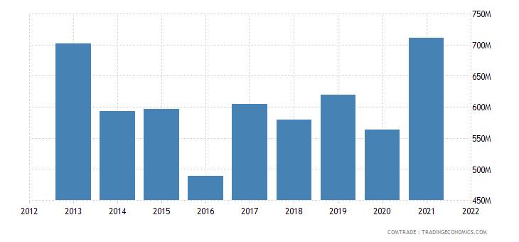 ukraine exports israel
