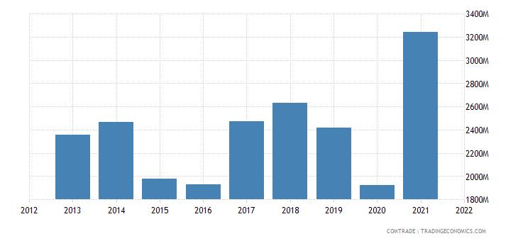 ukraine exports italy