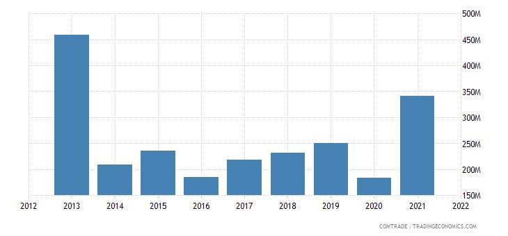 ukraine exports japan