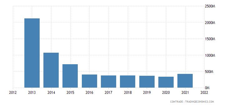 ukraine exports kazakhstan