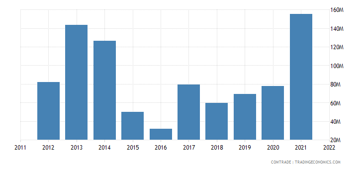ukraine exports kenya
