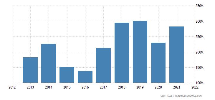 ukraine exports latvia