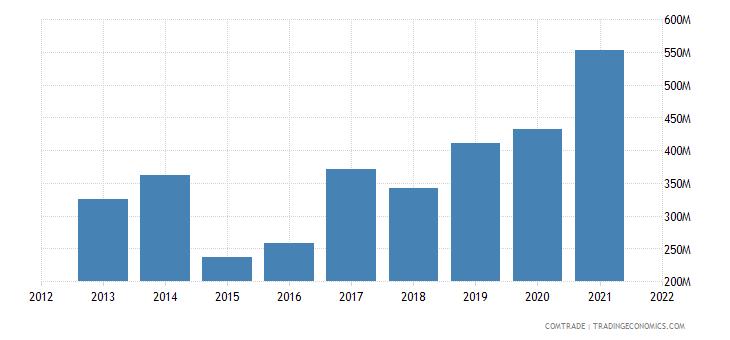 ukraine exports lithuania