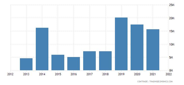 ukraine exports luxembourg