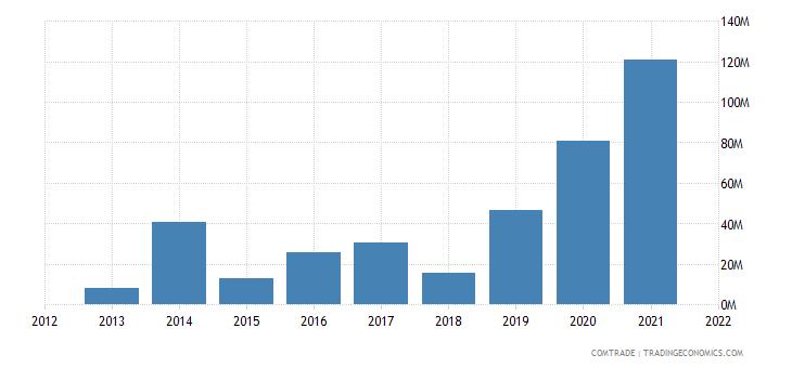 ukraine exports macedonia