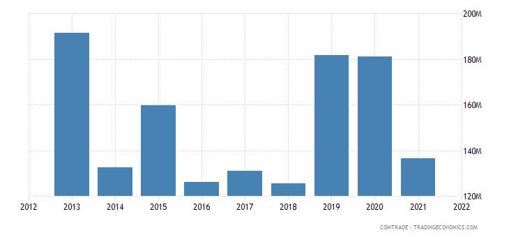 ukraine exports malaysia
