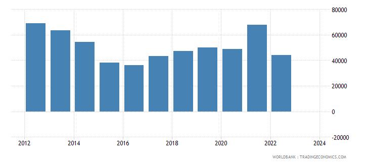 ukraine exports merchandise customs current us$ millions seas adj  wb data