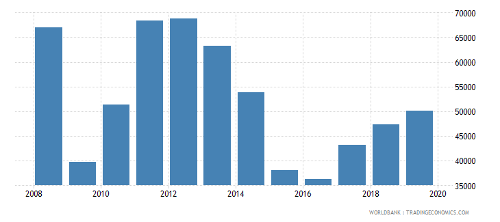 ukraine exports merchandise customs current us$ millions wb data