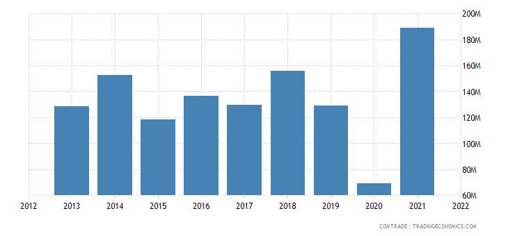 ukraine exports mexico