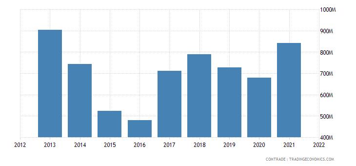 ukraine exports moldova