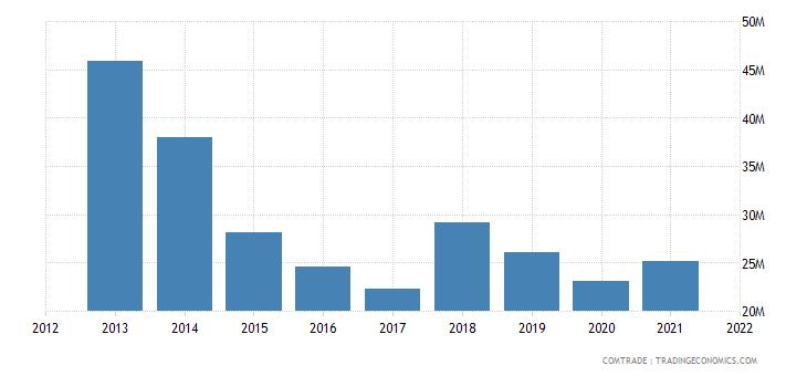 ukraine exports mongolia