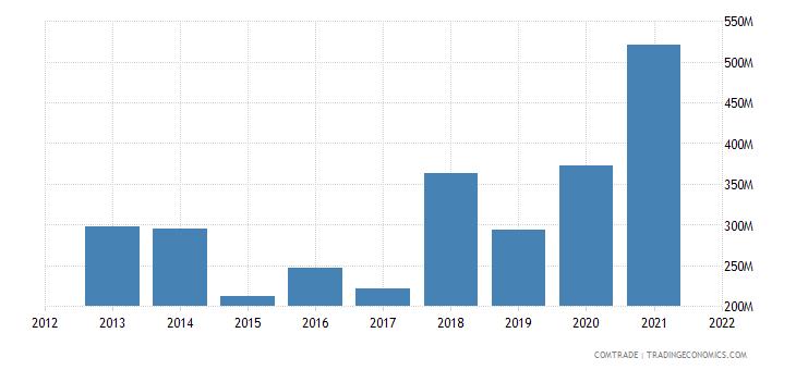 ukraine exports morocco