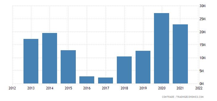 ukraine exports mozambique