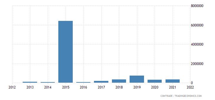 ukraine exports namibia