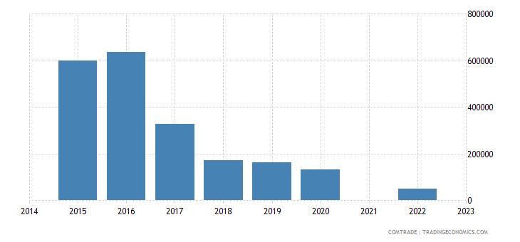 ukraine exports netherlands bars rods iron non alloy steel