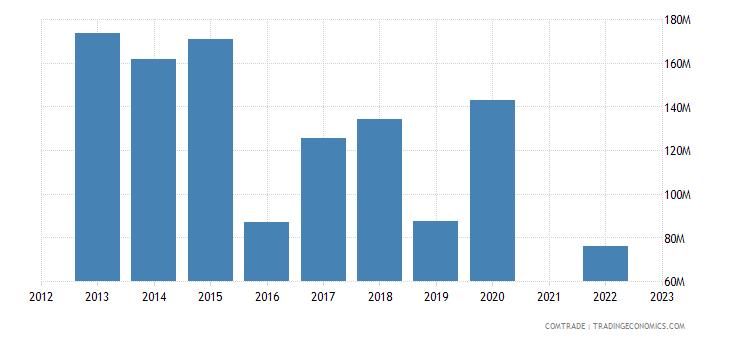 ukraine exports netherlands ferroalloys