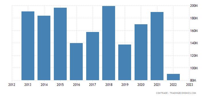 ukraine exports netherlands iron steel