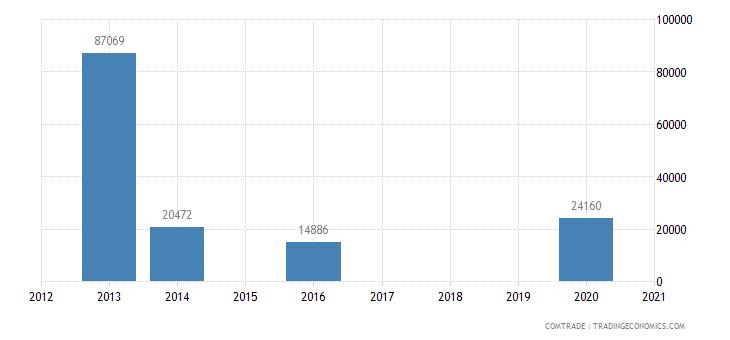 ukraine exports netherlands other alloy steel ingots primary forms