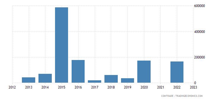 ukraine exports netherlands other bars rods alloy steel