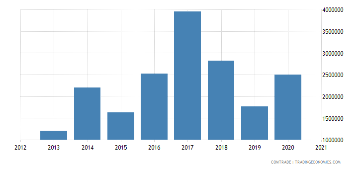 ukraine exports netherlands wire iron non alloy steel