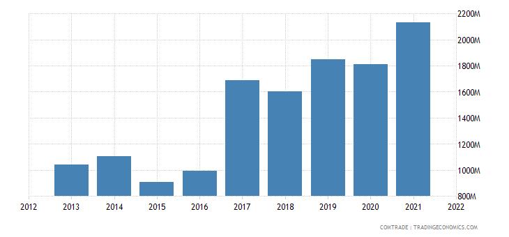 ukraine exports netherlands