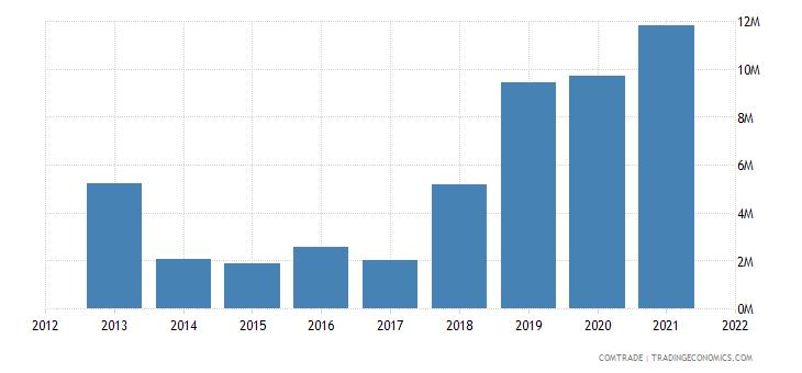 ukraine exports new zealand