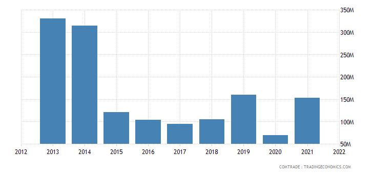 ukraine exports nigeria