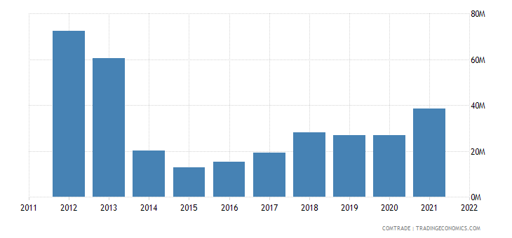 ukraine exports norway