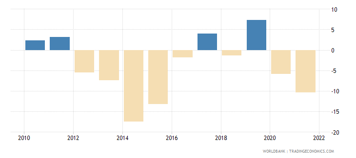 ukraine exports of goods and services annual percent growth wb data