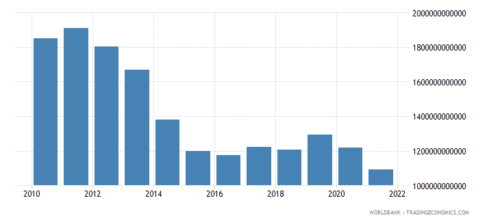 ukraine exports of goods and services constant lcu wb data