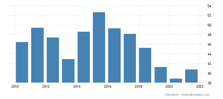 ukraine exports of goods and services percent of gdp wb data