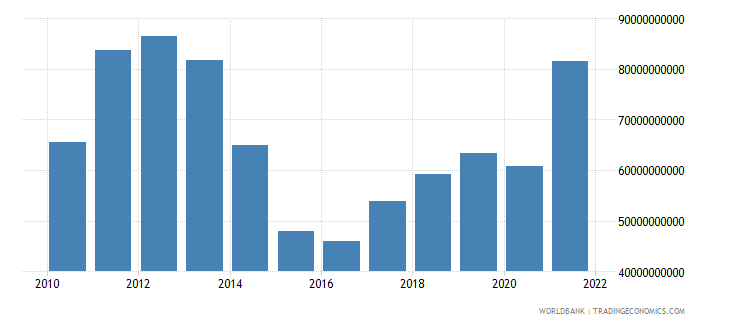 ukraine exports of goods and services us dollar wb data