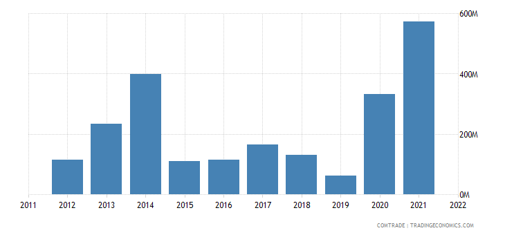ukraine exports pakistan