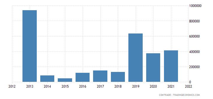 ukraine exports paraguay