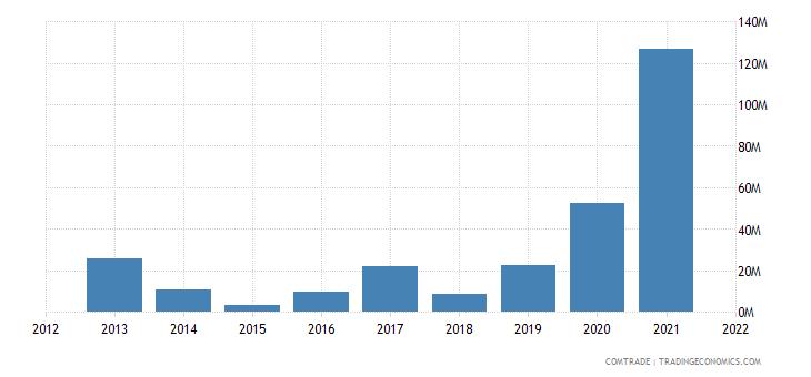 ukraine exports peru