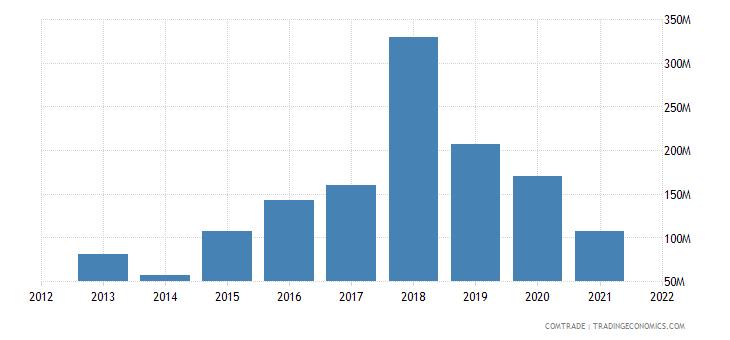 ukraine exports philippines