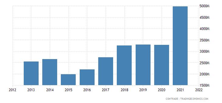 ukraine exports poland