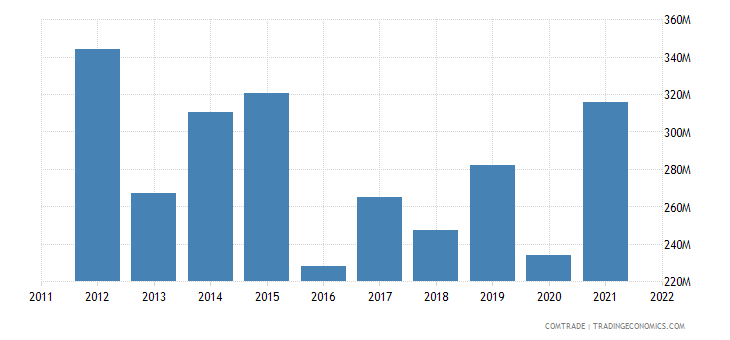 ukraine exports portugal