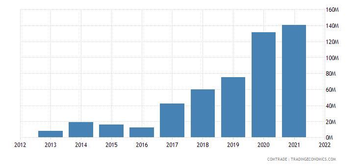 ukraine exports qatar