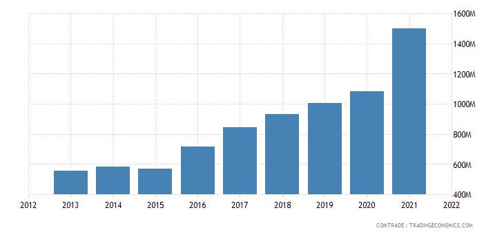 ukraine exports romania