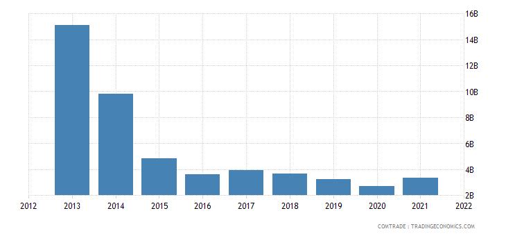 ukraine exports russia