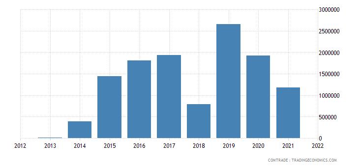 ukraine exports rwanda