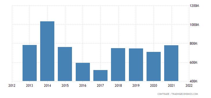 ukraine exports saudi arabia