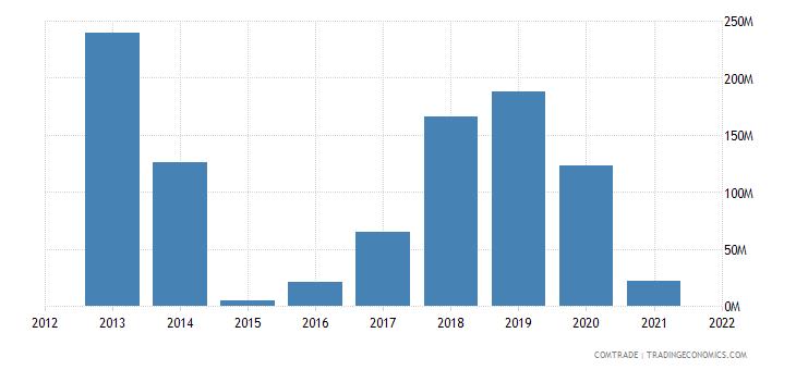 ukraine exports singapore
