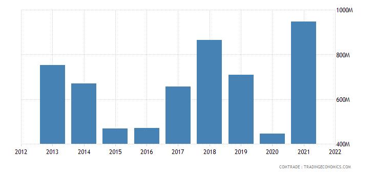 ukraine exports slovakia