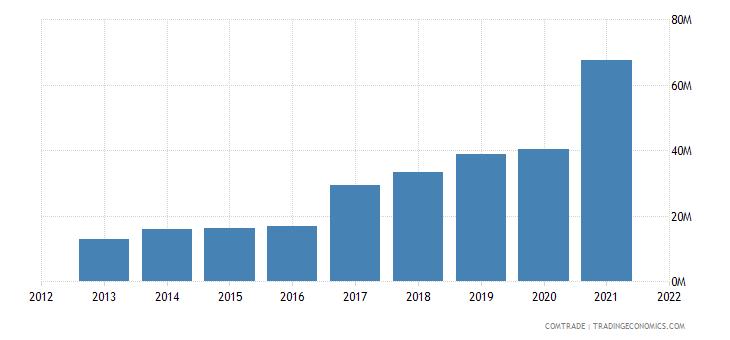 ukraine exports slovenia