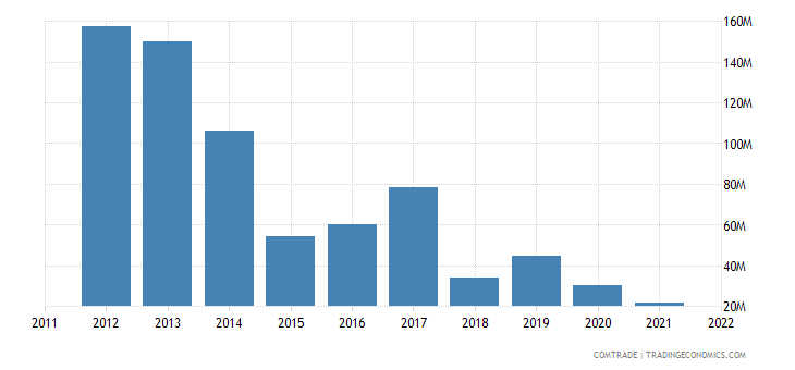 ukraine exports south africa