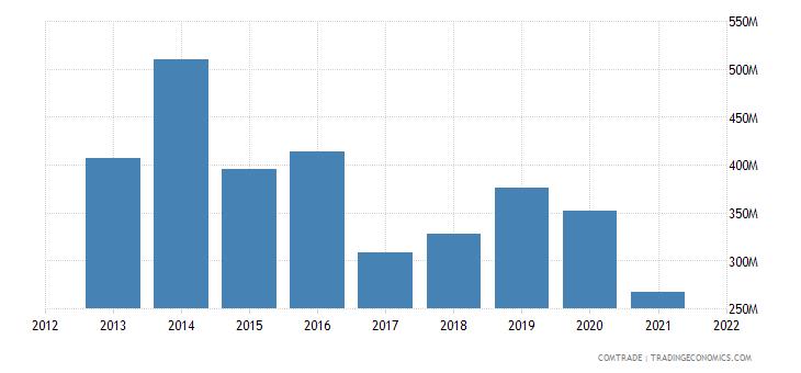 ukraine exports south korea